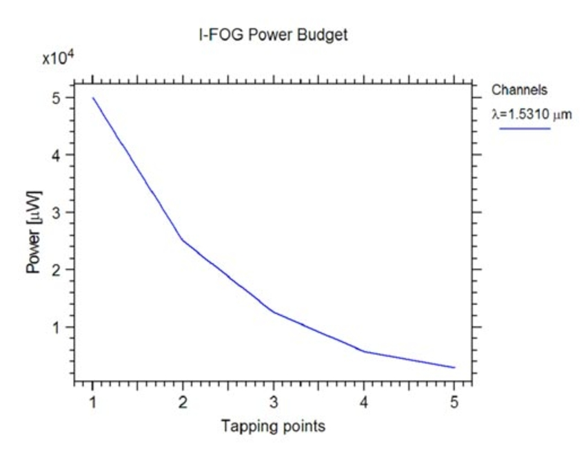 I-FOG Power Budget