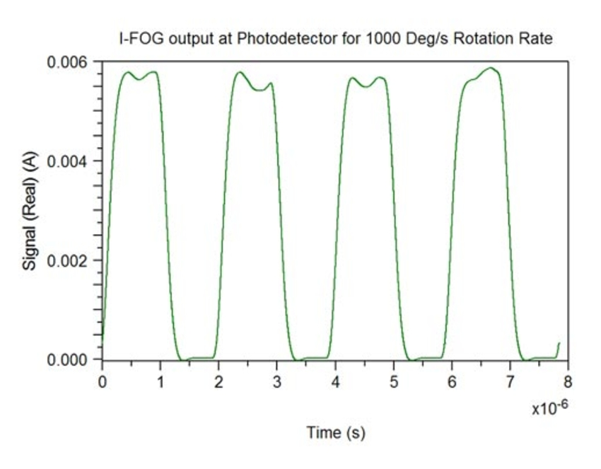 I-FOG output at Photodetector | Synopsys