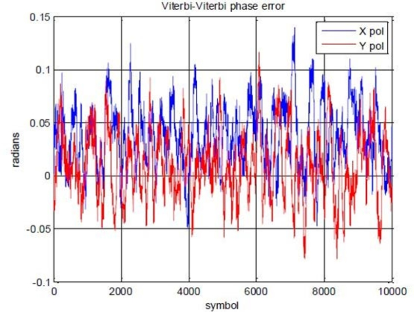 Phase error after Viterbi-Viterbi phase recovery for X and Y polarization