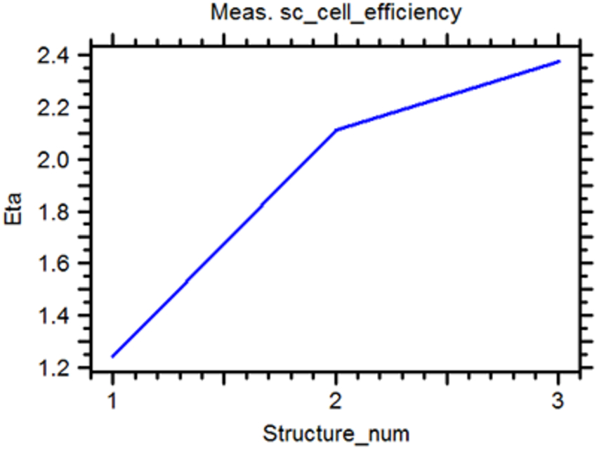 Solar Cell Efficiency (%) of the structure