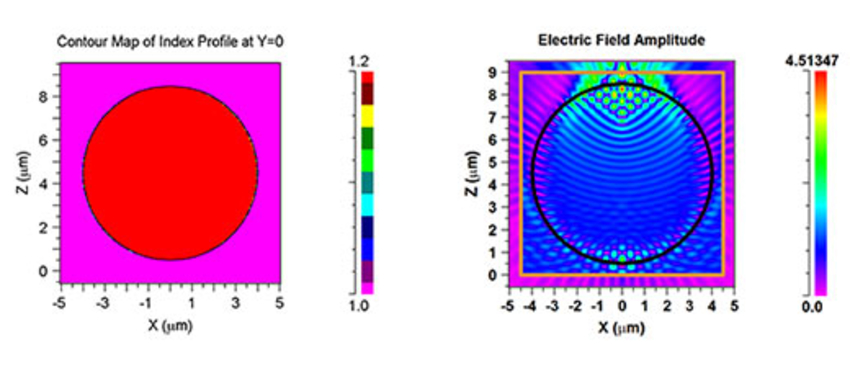 Contour Map of Index Profile And Electric Field Amplitude