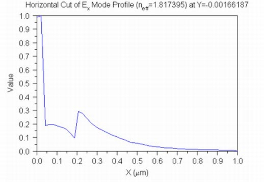 Horizontal Cut of Ex Mode Profile | Synopsys