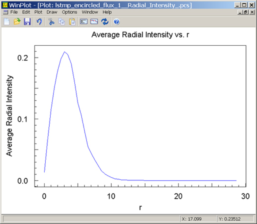 Average Radial Intensity vs. r