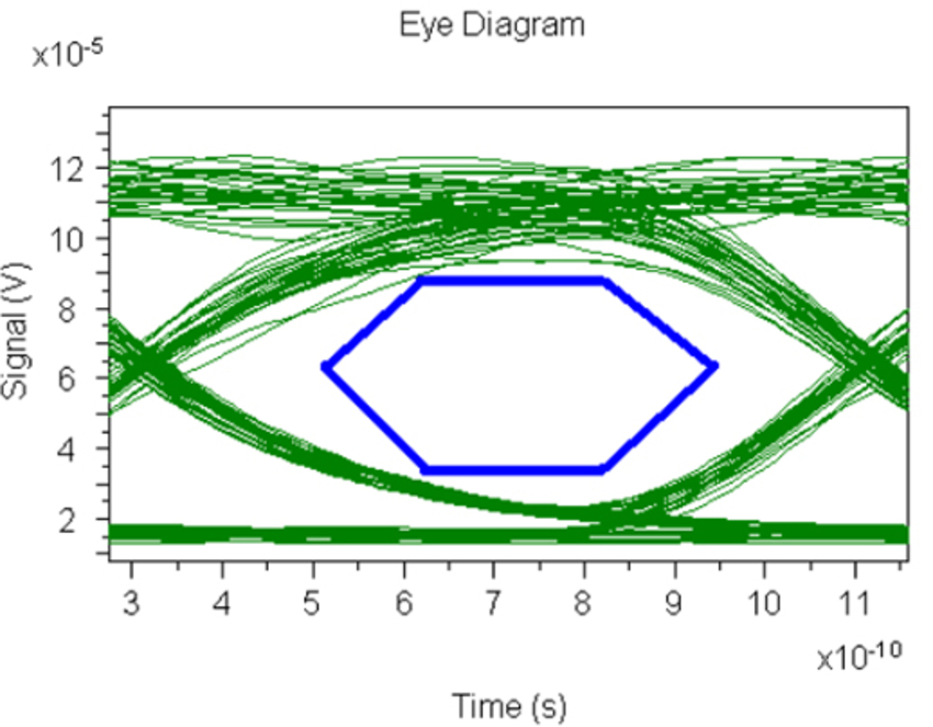 simulated transmitter eye diagram