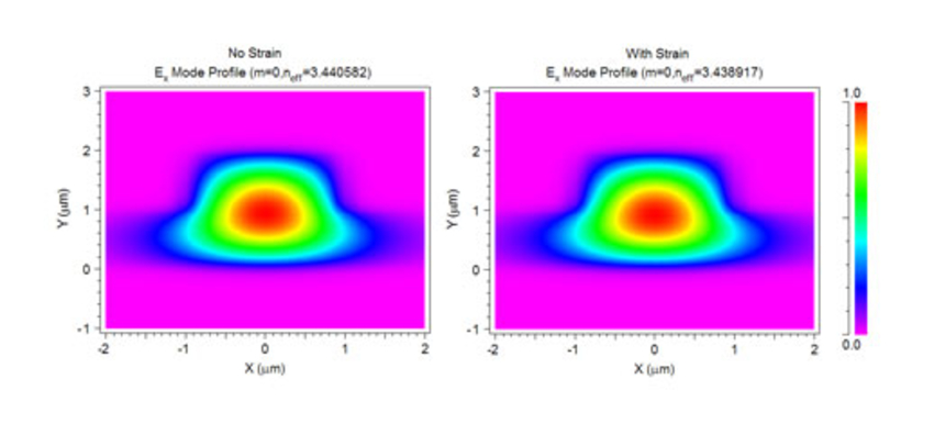 Mode calculations for the silicon-SiO2 waveguide with (right) and without (left) strain | Synopsys