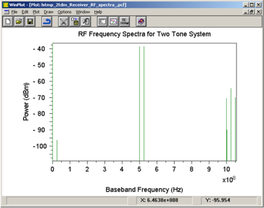 RF spectra | Synopsys