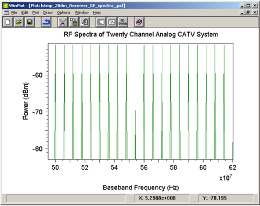 RF Spectra of Twenty Channel Analog CATV System