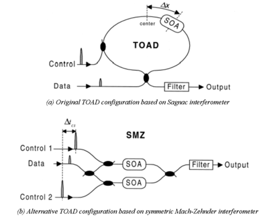 Alternate TOAD Configurator | Synopsys
