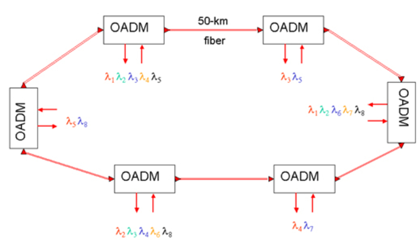 configuration of DWDM ring