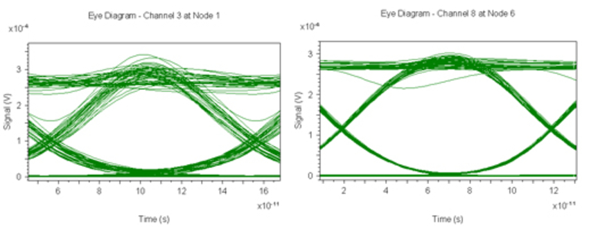 eye diagrams for dropped channels