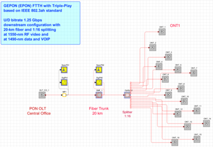 Ftth system with gepon access architecture synopsys for Architecture ftth