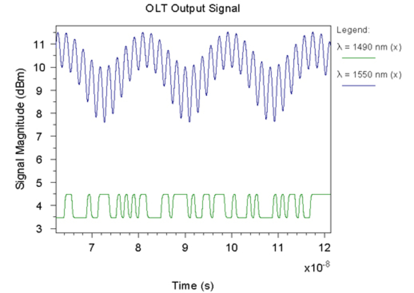 OLT output optical waveforms | Synopsys