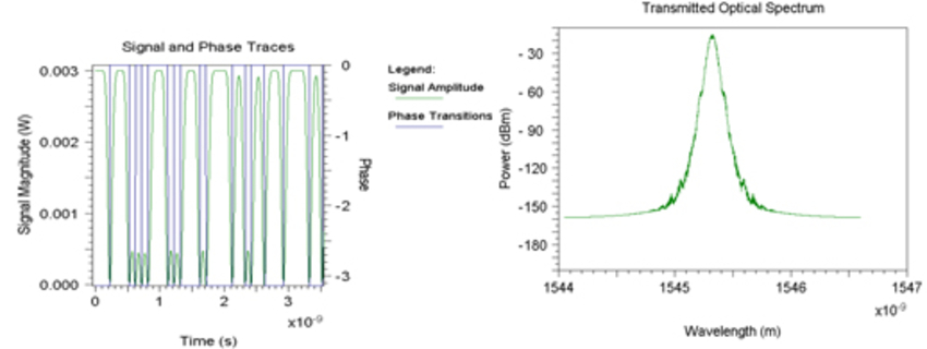 transmitted optical spectrum of duobinary data