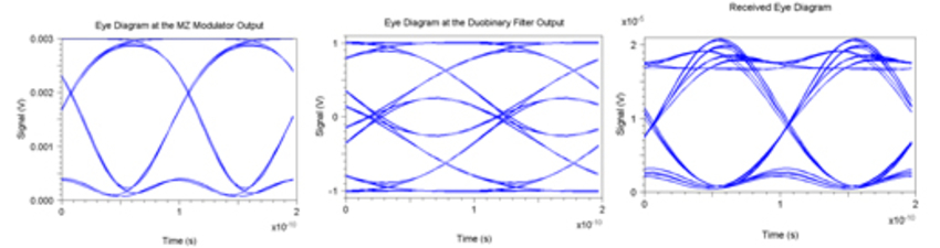 single scan eye diagrams