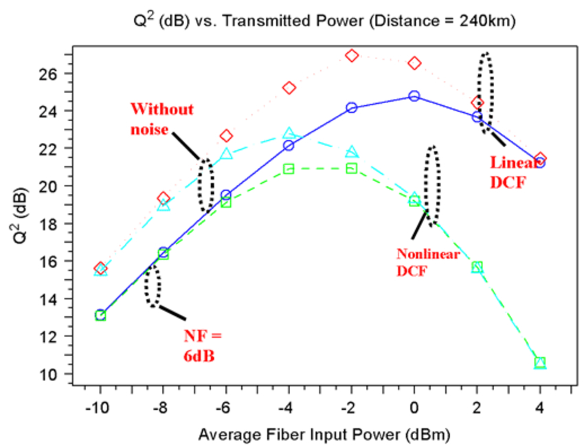 Q-factor vs. average fiber input power plots at 240-km transmission