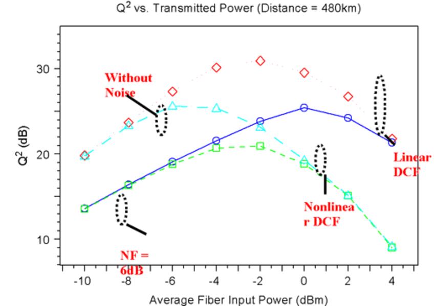 Q-factor vs. average fiber input power plots at 480-km transmission