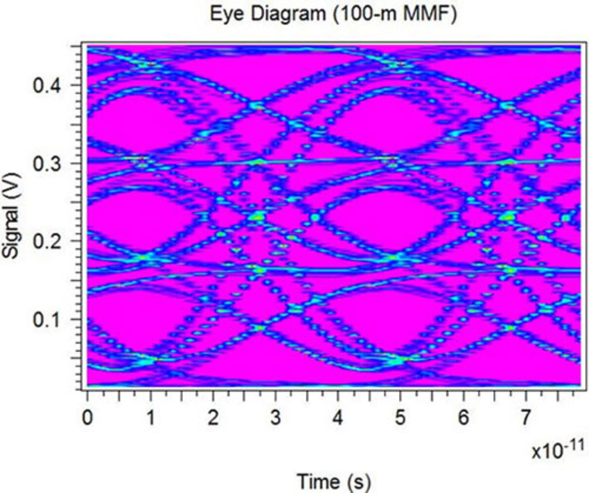 Eye Diagram (100-m MMF)