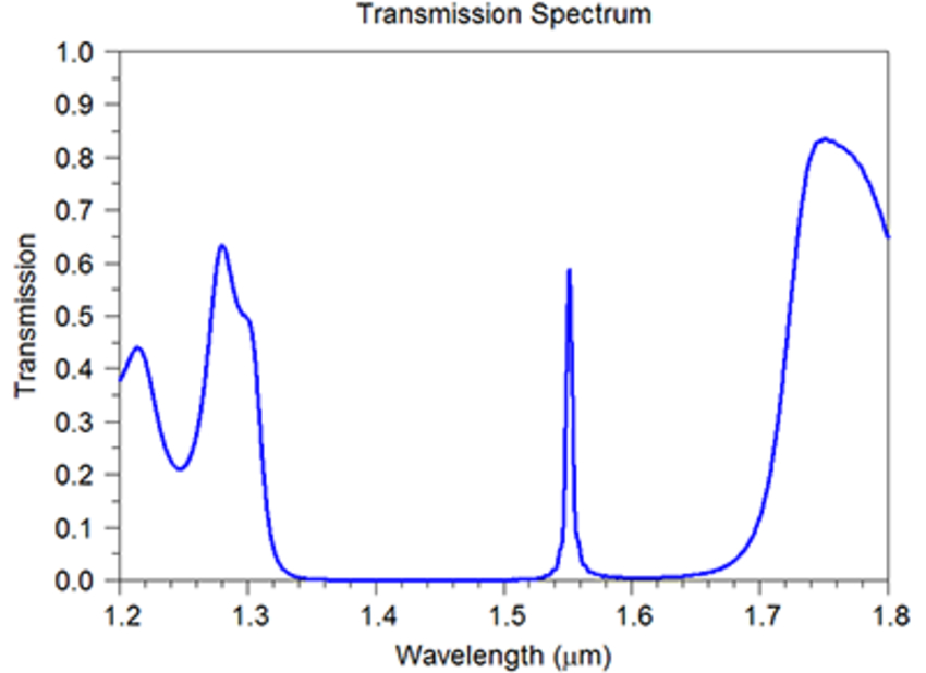 Computed Transmission spectrum of the PBG cavity structure