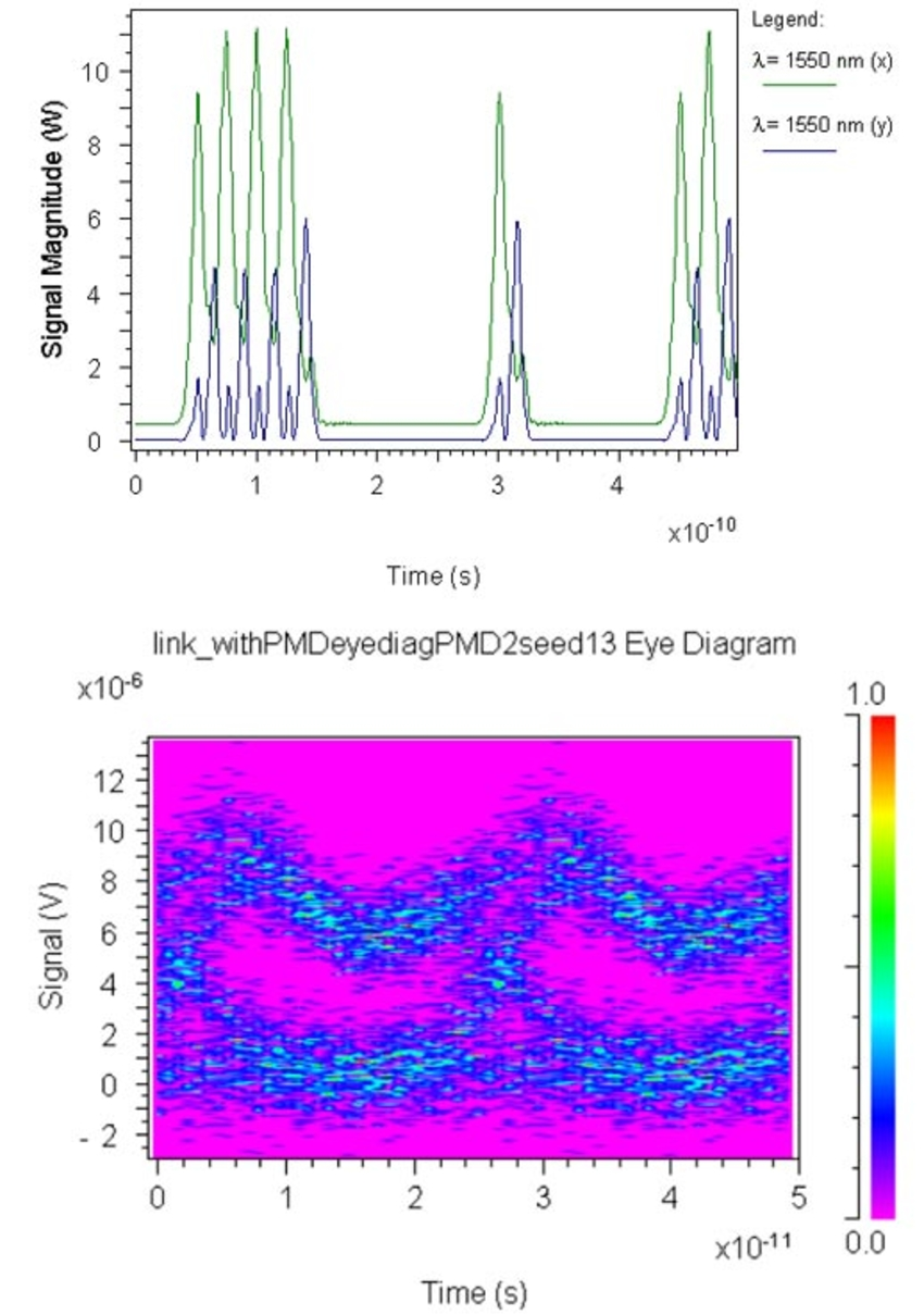 Corresponding signal plots and eye diagrams | Synopsys