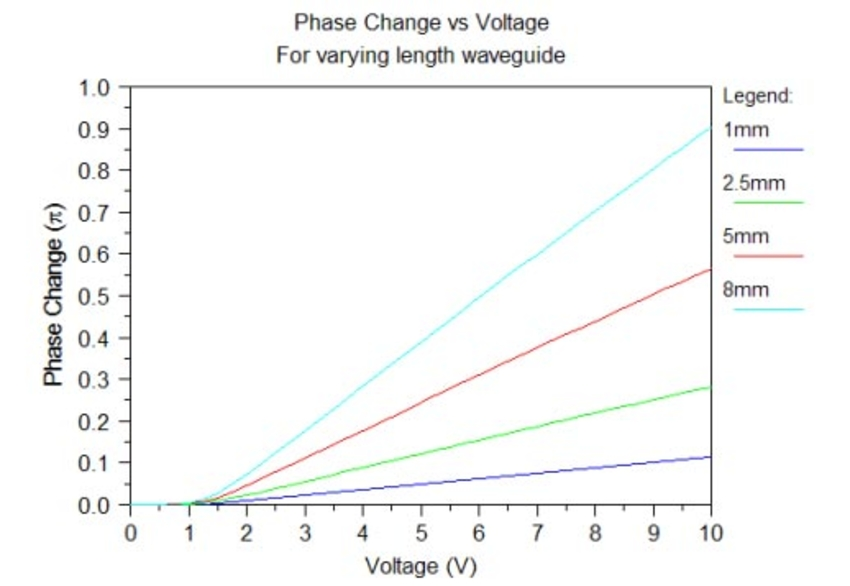 Phase Change vs Voltage