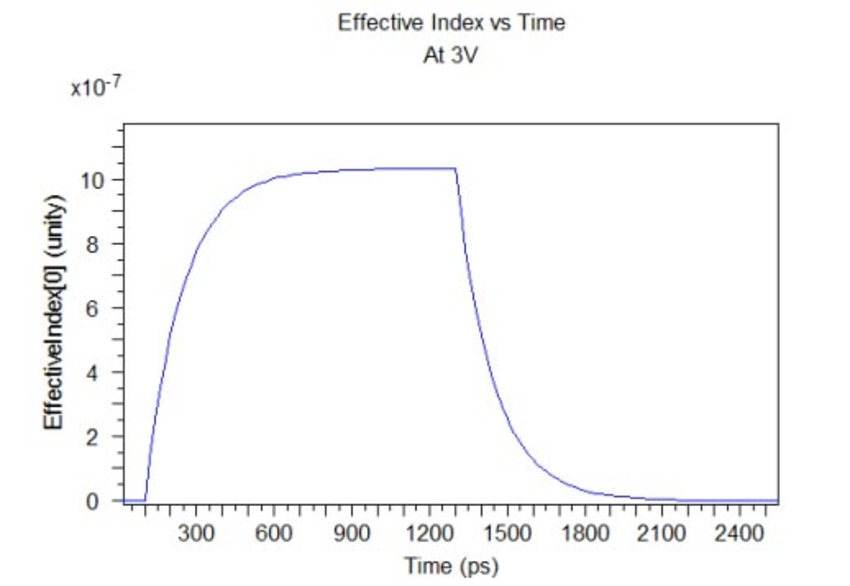 Effective Index vs Time