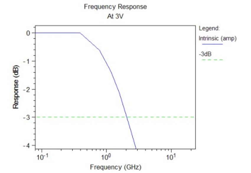 frequency response at 3V