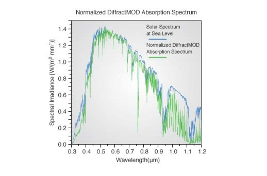 Calculating the Absorption Spectrum