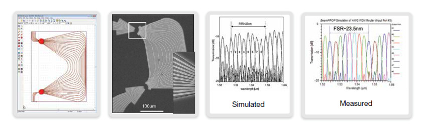 Figure 1. The BeamPROP simulation of IMEC's AWG correlated closely with measured results. Source: Bogaerts, et.al., JSTQE,12,6,pp1394 (2006) | Synopsys