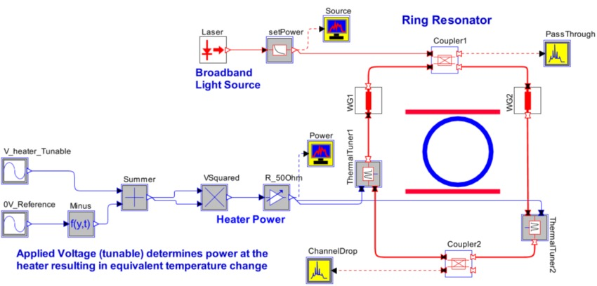 Thermally Tuned Single-Stage Ring Resonator Circuit Layout | Synopsys