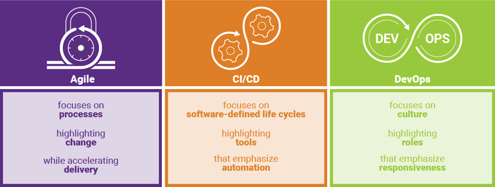 Agile SDLC vs. CI/CD vs. DevOps | Synopsys