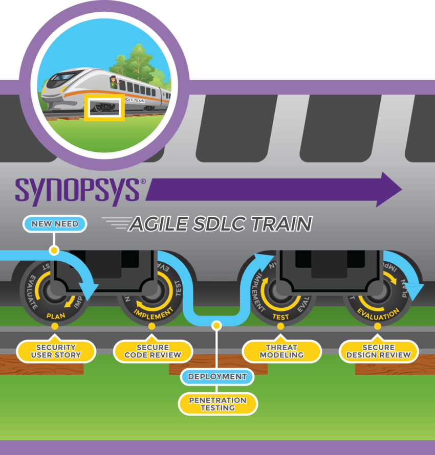 Agile SDLC methodology cycle | Synopsys