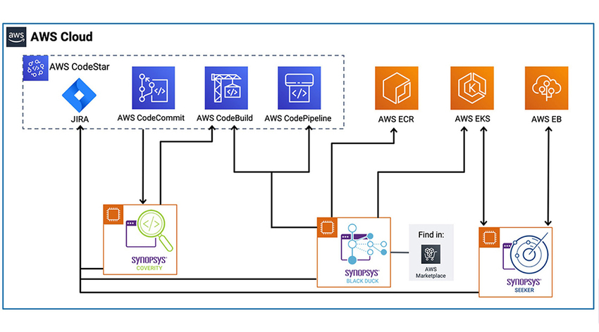 Synopsys and Amazon Web Services Integration Architecture | Synopsys