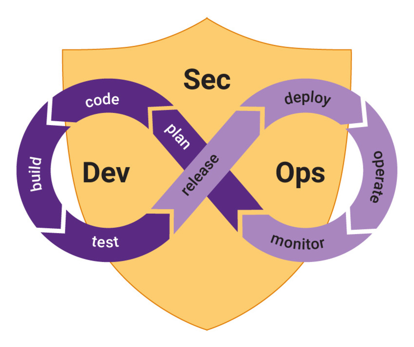 What is DevSecOps? | Synopsys