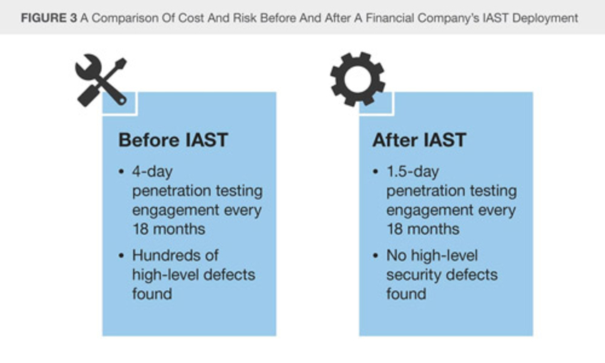 Before and after Seeker IAST Deployment | Synopsys