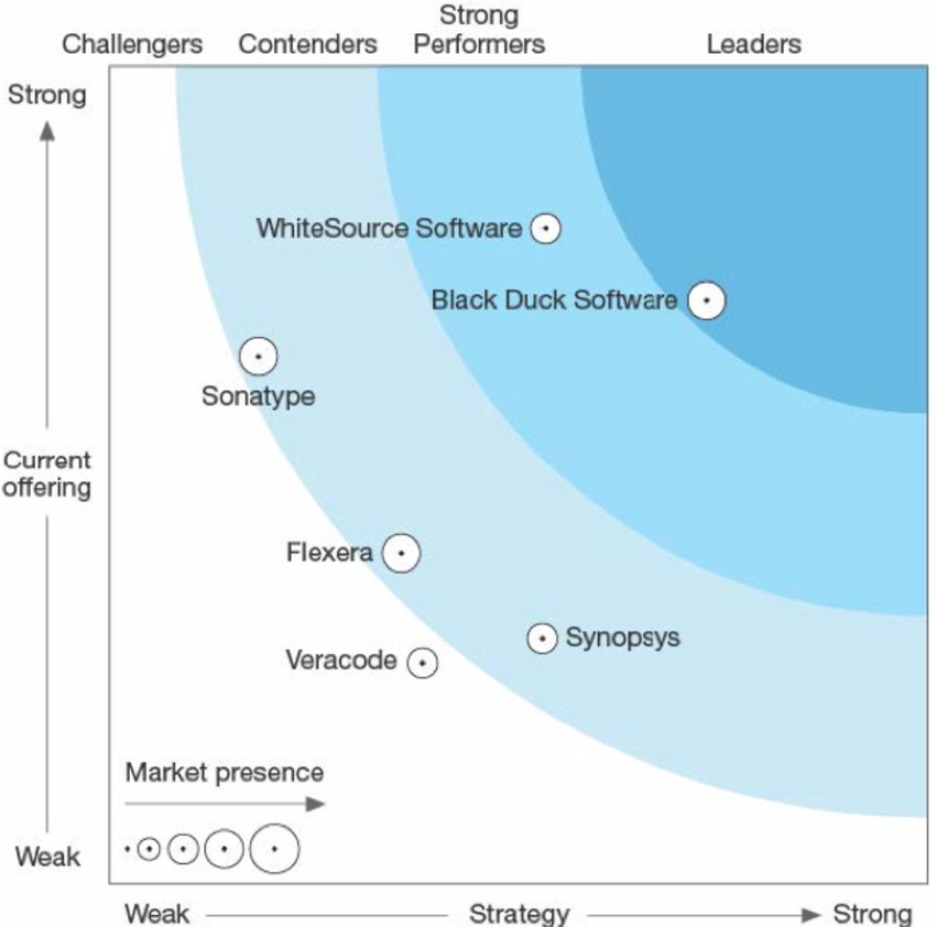 forrester software composition analysis