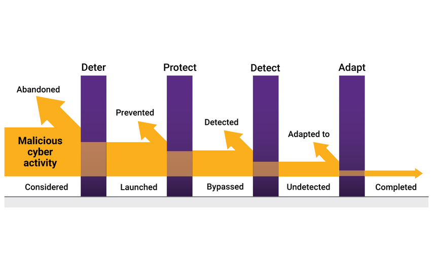 Software vulnerabilities in government software | Synopsys
