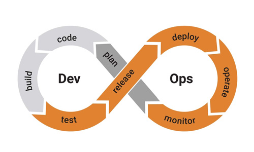 Managed Services for DevSecOps