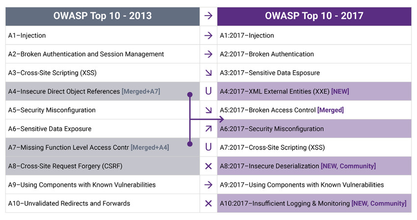 What Is OWASP Top 10? | Synopsys