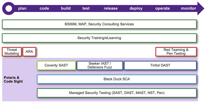 Synopsys Offering throughout the SDLC | Synopsys