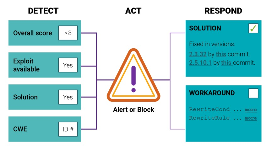 Black Duck (SCA) Path Analysis | Synopsys