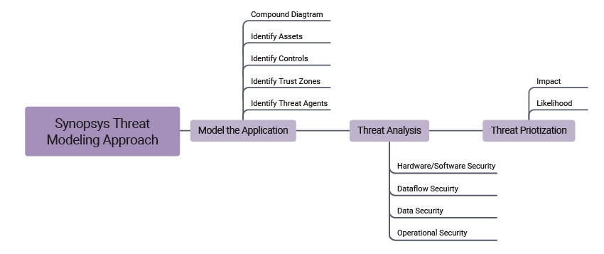Synopsys threat modeling approach | Synopsys