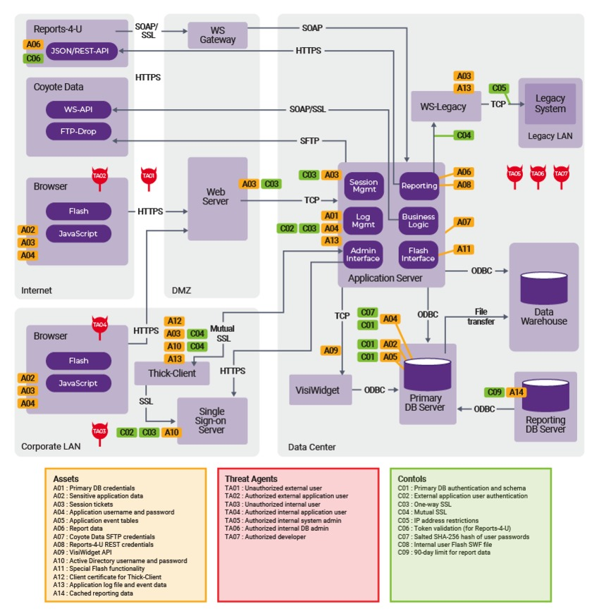Security model of a system | Synopsys