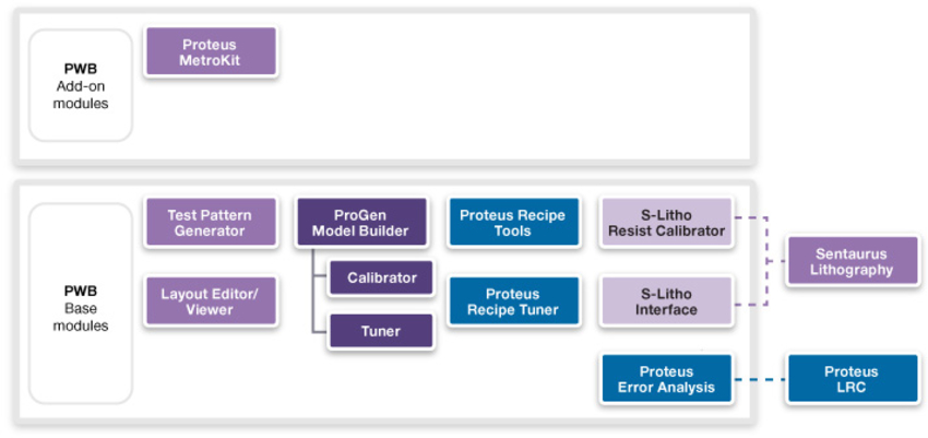 Figure 1: Proteus WorkBench - Module structure