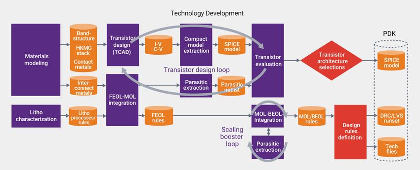 Synopsys DTCO Flow: Technology Development