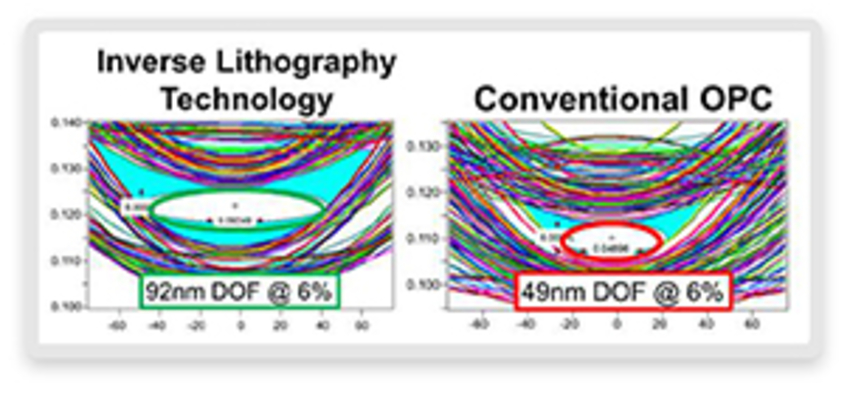ILT increased common DOF by 43nm.