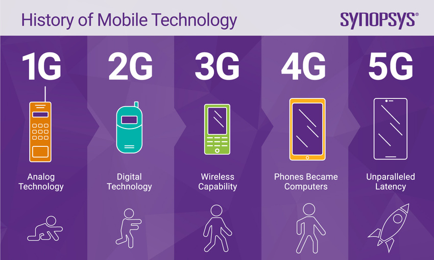 History of mobile technology