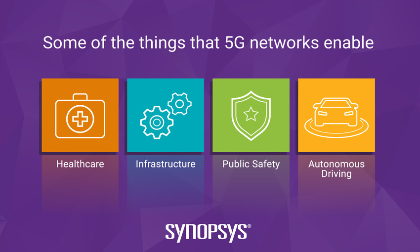 Some things that 5G networks enable