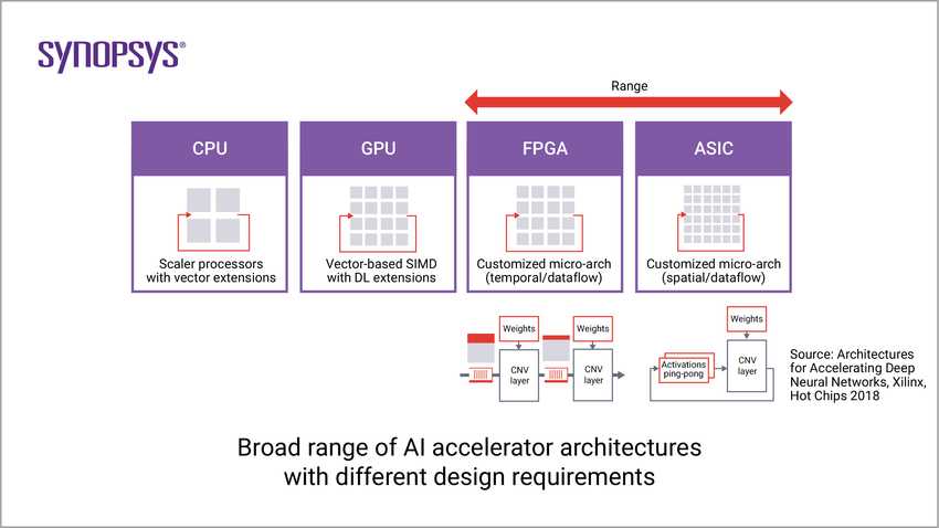Broad range of AI accelerator architectures