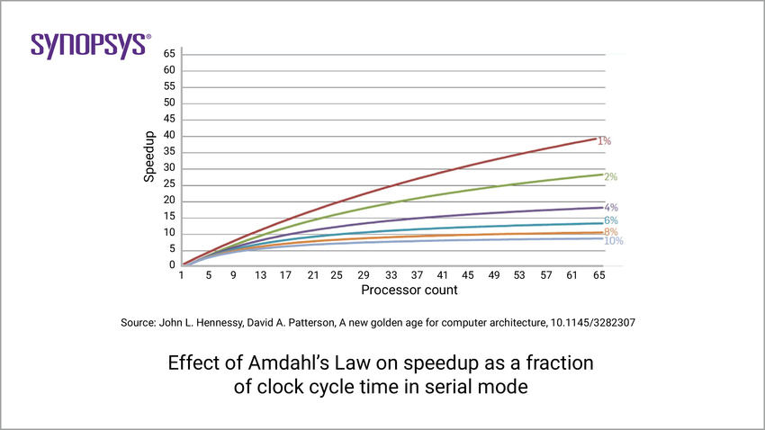 Effect of Amdahl's Law