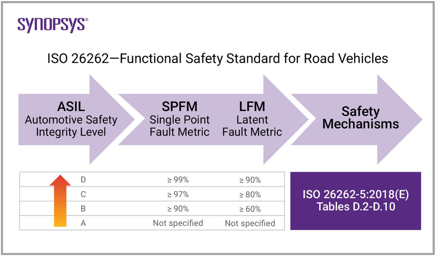 ISO 26262: Functional Safety Standard for Road Vehicles